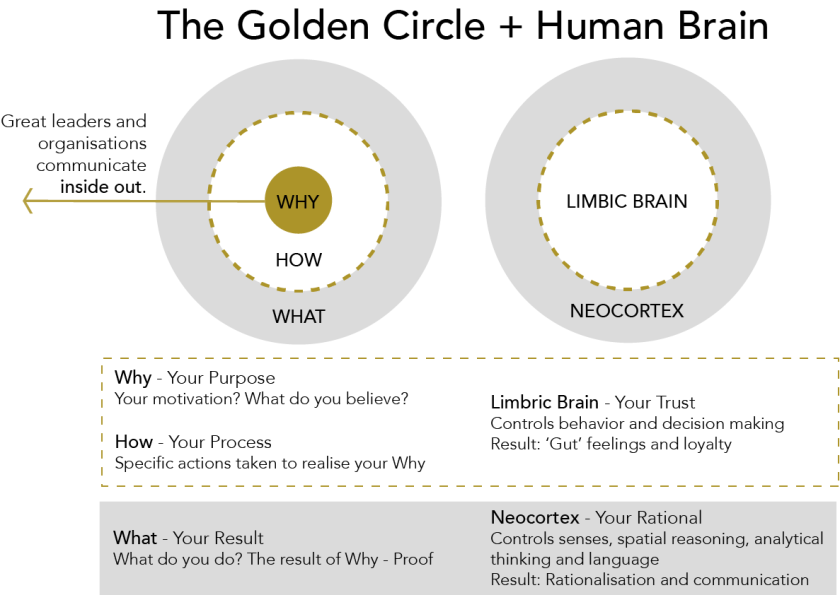 Simon Sinek Golden Circle