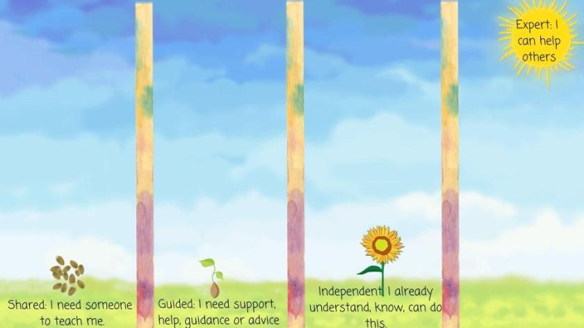 KG gradual increase of independence